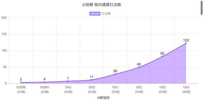 #小田野 柏の通算打点数