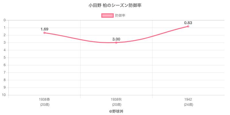 小田野 柏のシーズン防御率