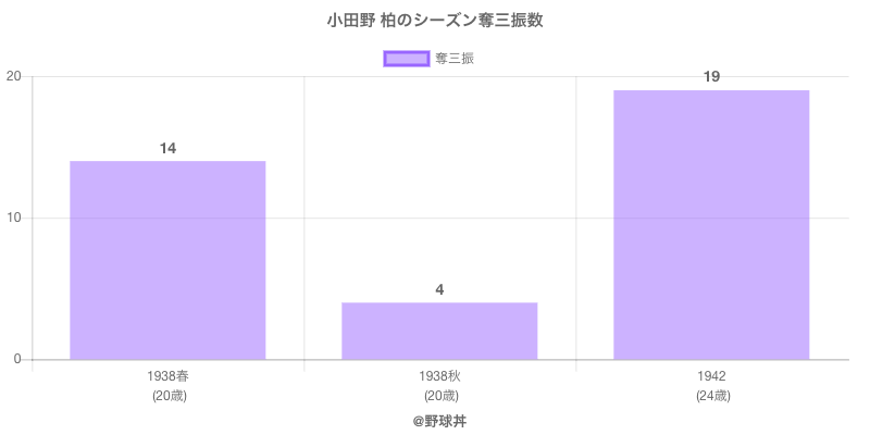 #小田野 柏のシーズン奪三振数