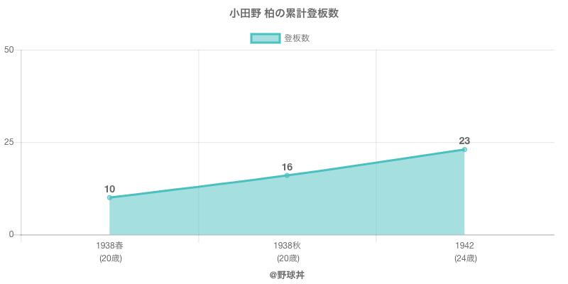 #小田野 柏の累計登板数