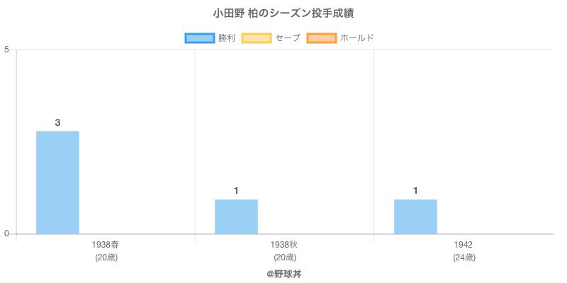 #小田野 柏のシーズン投手成績