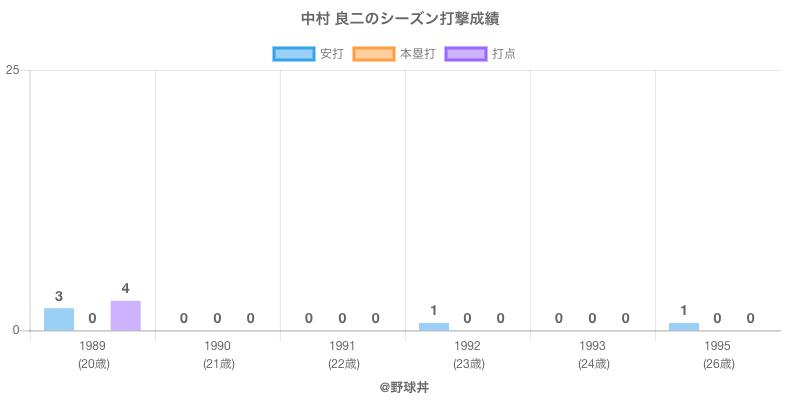 #中村 良二のシーズン打撃成績