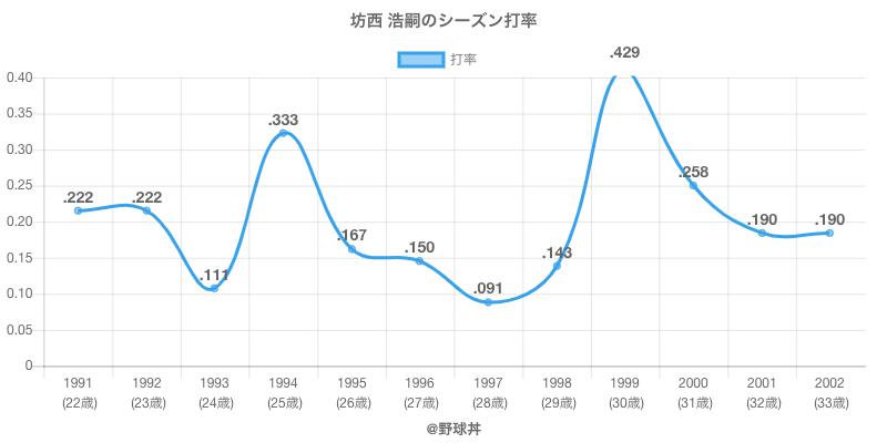 坊西 浩嗣のシーズン打率