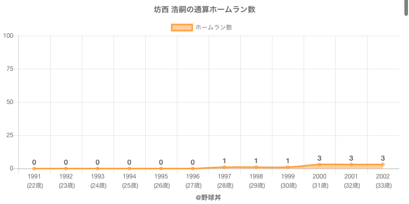 #坊西 浩嗣の通算ホームラン数