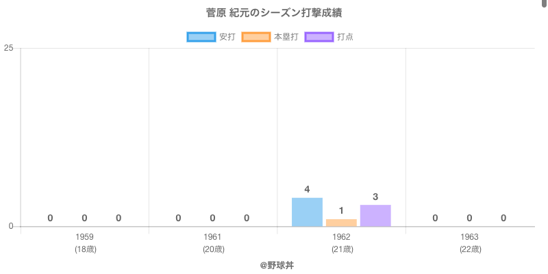 #菅原 紀元のシーズン打撃成績