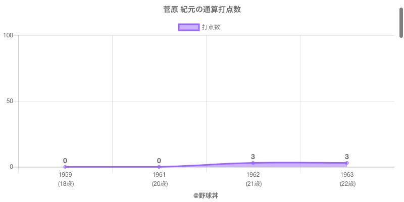 #菅原 紀元の通算打点数