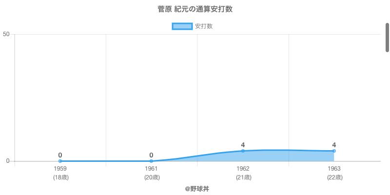 #菅原 紀元の通算安打数