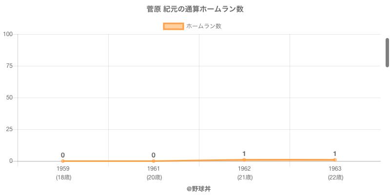 #菅原 紀元の通算ホームラン数
