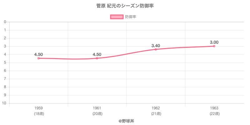 菅原 紀元のシーズン防御率