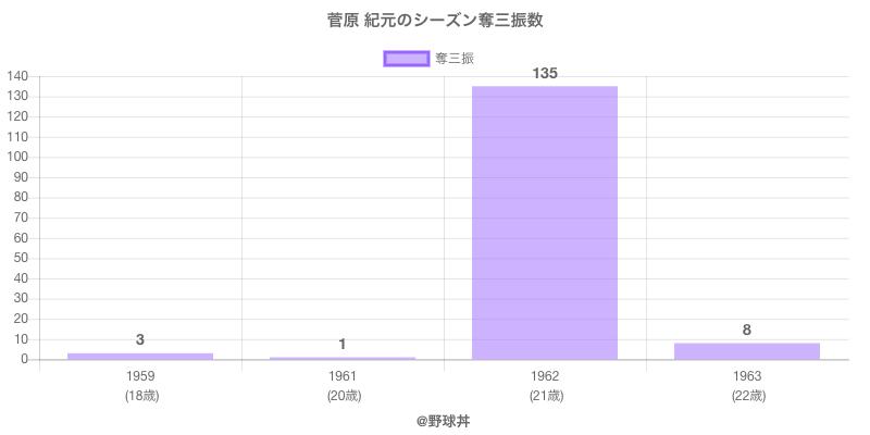 #菅原 紀元のシーズン奪三振数