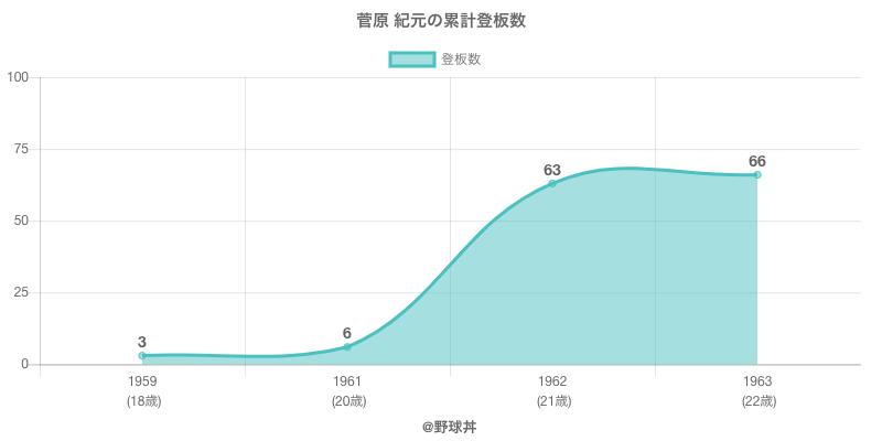#菅原 紀元の累計登板数