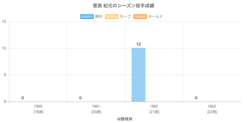 #菅原 紀元のシーズン投手成績