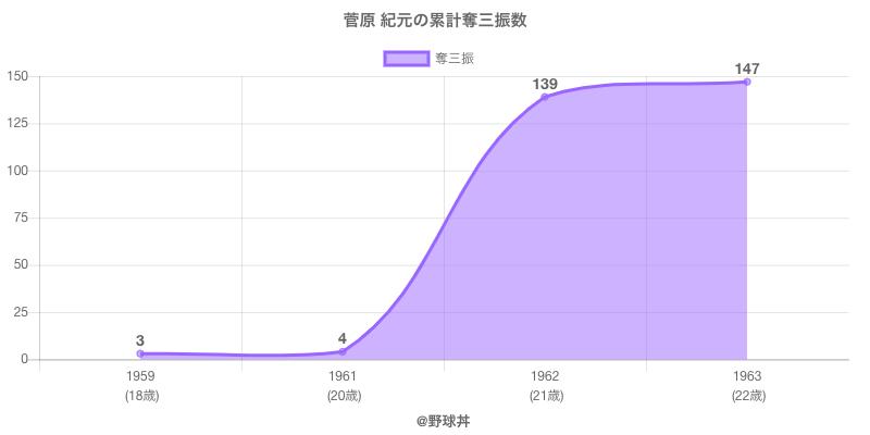 #菅原 紀元の累計奪三振数
