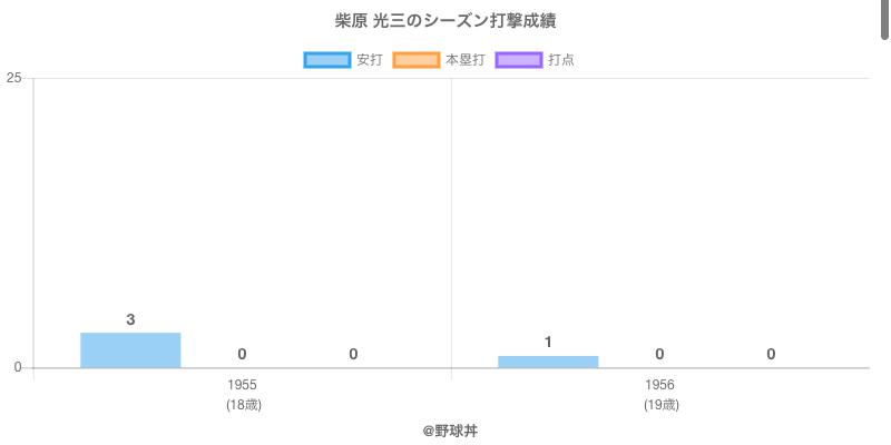 #柴原 光三のシーズン打撃成績
