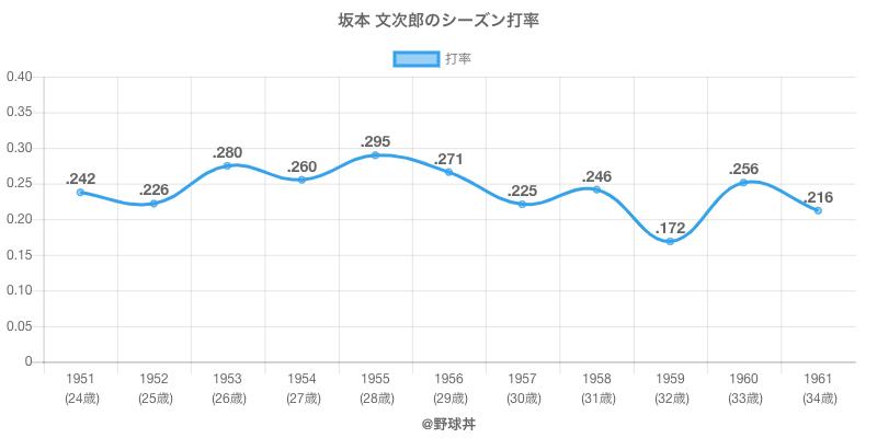 坂本 文次郎のシーズン打率