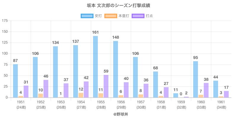 #坂本 文次郎のシーズン打撃成績