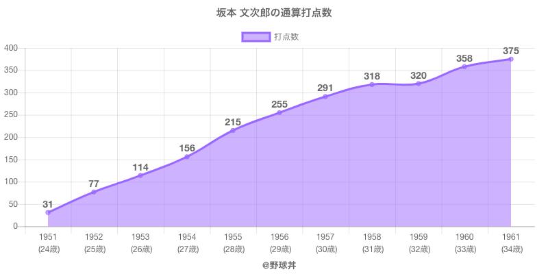 #坂本 文次郎の通算打点数