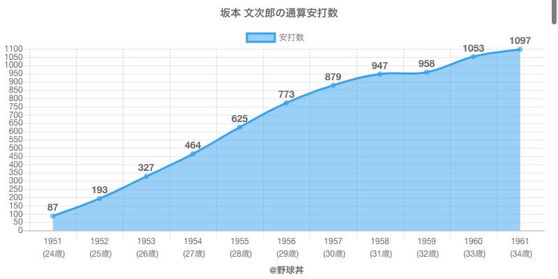 #坂本 文次郎の通算安打数