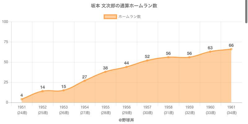 #坂本 文次郎の通算ホームラン数