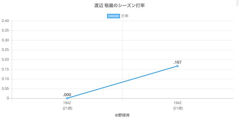 渡辺 敬蔵のシーズン打率