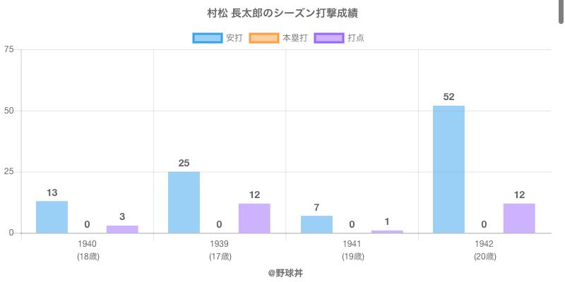 #村松 長太郎のシーズン打撃成績