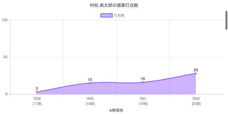 #村松 長太郎の通算打点数