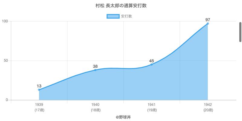 #村松 長太郎の通算安打数
