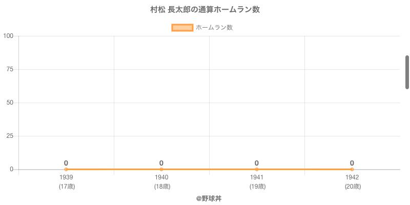 #村松 長太郎の通算ホームラン数