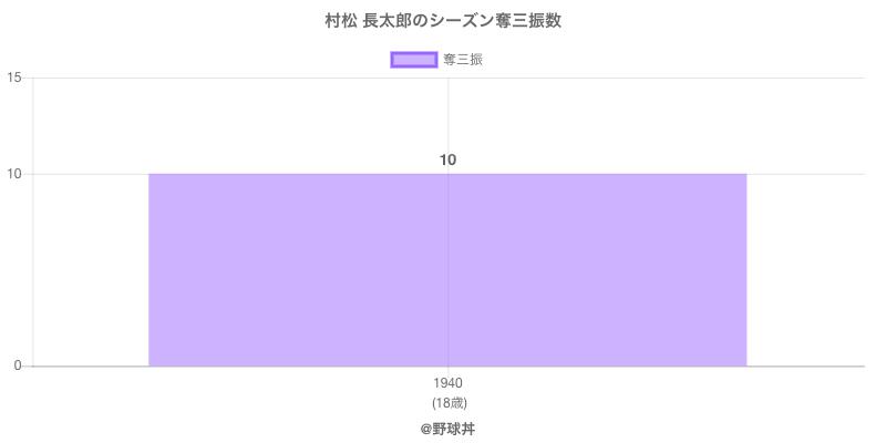 #村松 長太郎のシーズン奪三振数