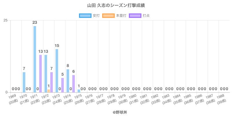 #山田 久志のシーズン打撃成績