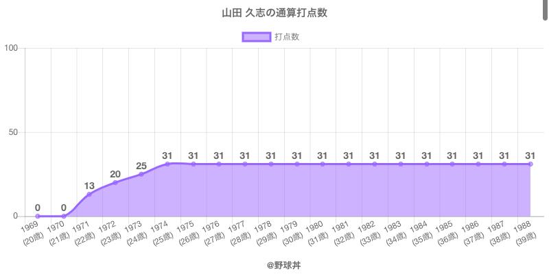 #山田 久志の通算打点数