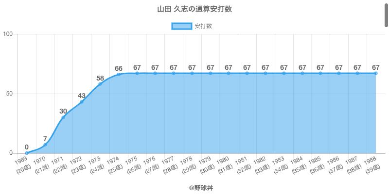 #山田 久志の通算安打数