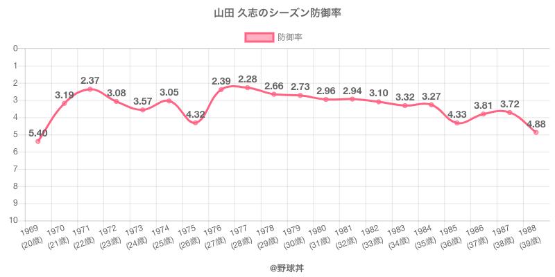 山田 久志のシーズン防御率