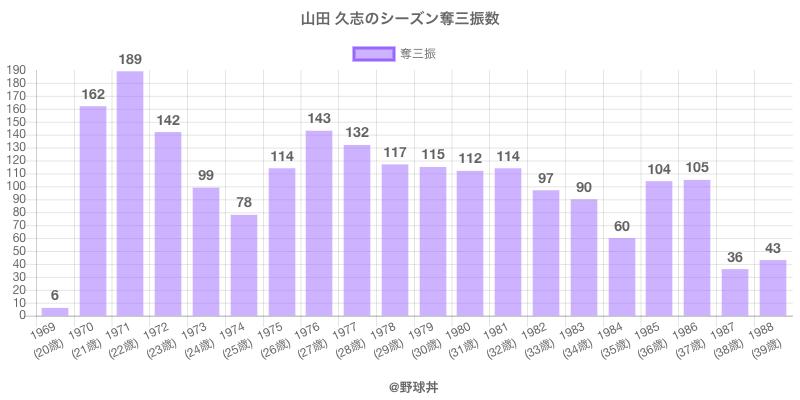 #山田 久志のシーズン奪三振数