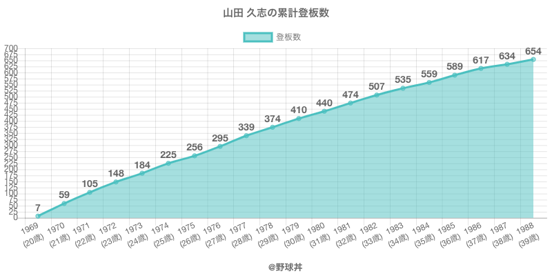 #山田 久志の累計登板数