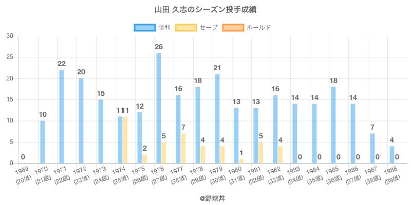 #山田 久志のシーズン投手成績