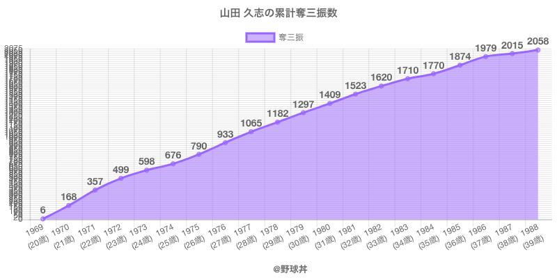 #山田 久志の累計奪三振数