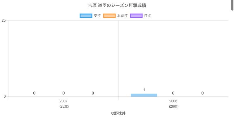 #吉原 道臣のシーズン打撃成績