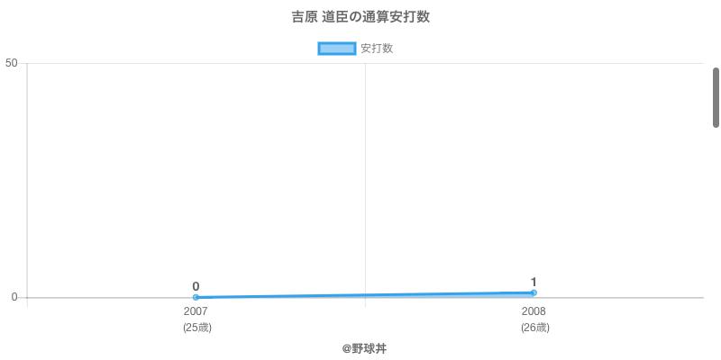 #吉原 道臣の通算安打数