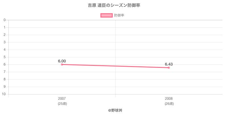 吉原 道臣のシーズン防御率