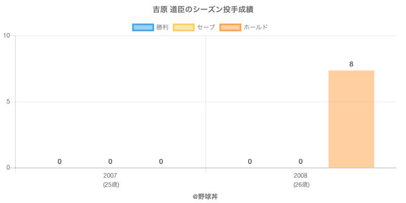#吉原 道臣のシーズン投手成績