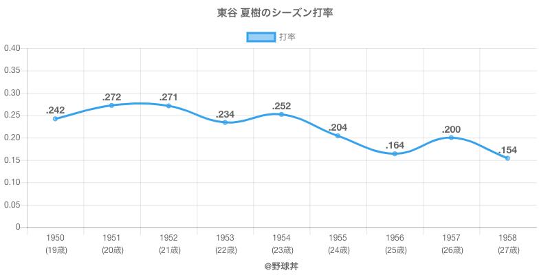 東谷 夏樹のシーズン打率
