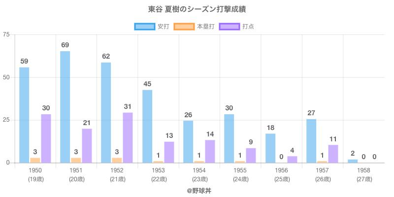 #東谷 夏樹のシーズン打撃成績