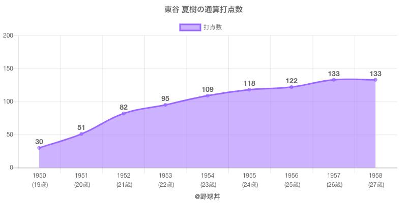 #東谷 夏樹の通算打点数