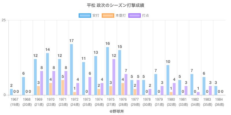 #平松 政次のシーズン打撃成績