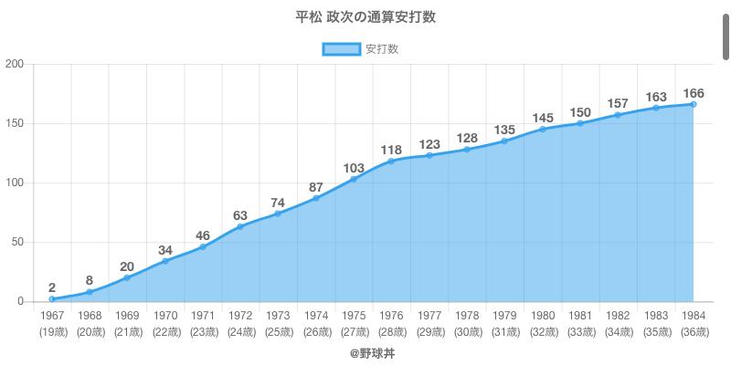 #平松 政次の通算安打数
