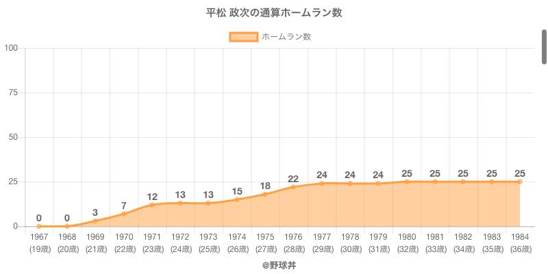 #平松 政次の通算ホームラン数