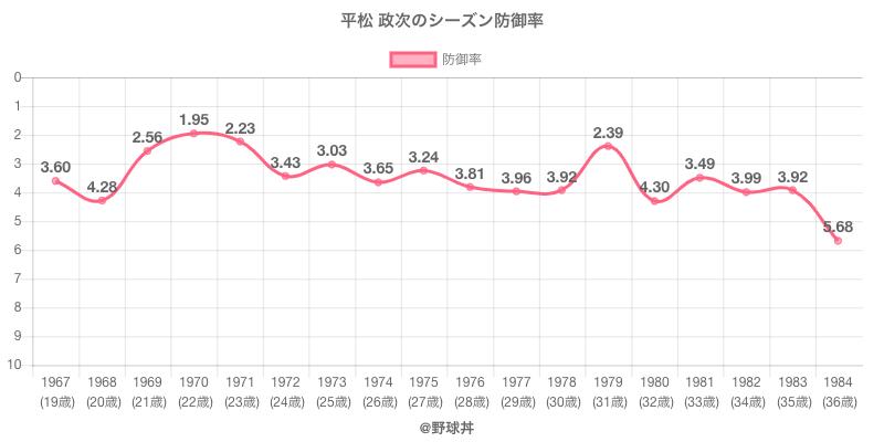 平松 政次のシーズン防御率