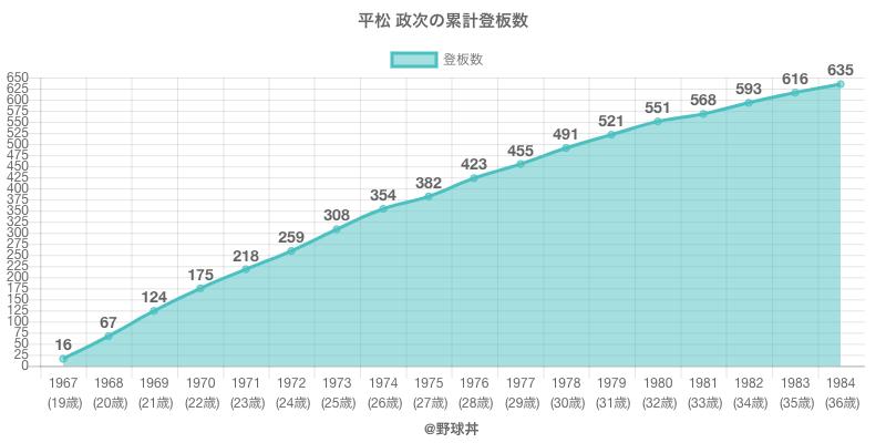 #平松 政次の累計登板数