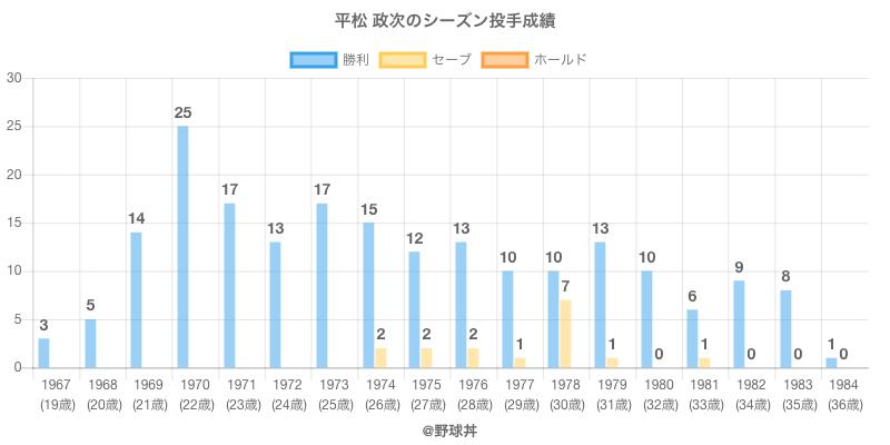#平松 政次のシーズン投手成績